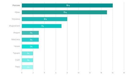 Photo of Топ-10 стран по числу мобильных Android-угроз