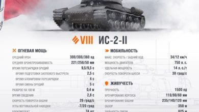 Photo of В World of Tanks на закрытый супертест отправился танк VIII уровня ИС-2-II