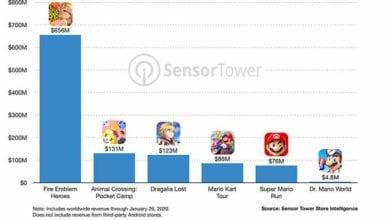 Photo of Мобильные игры Nintendo принесли более 1 миллиарда долларов дохода