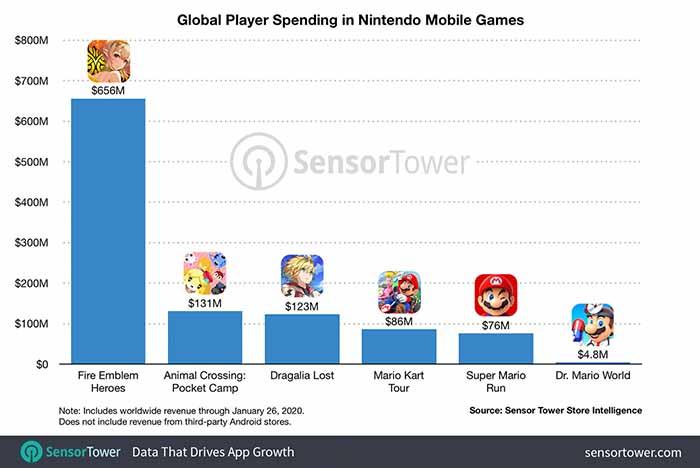 Мобильные игры Nintendo принесли более 1 миллиарда долларов дохода
