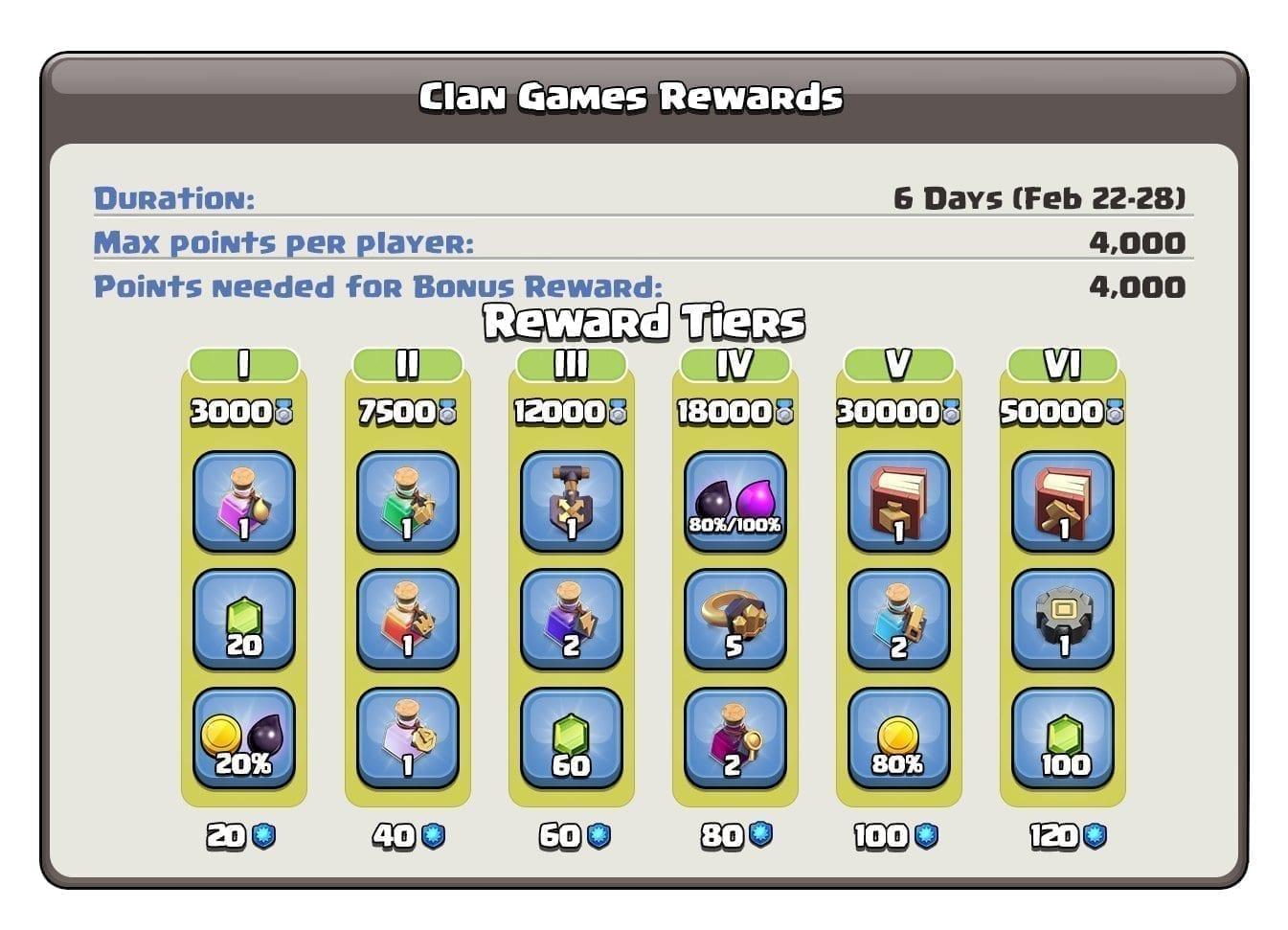 Стали известны награды в Clash of Clans клановых играх с 22 по 28 февраля