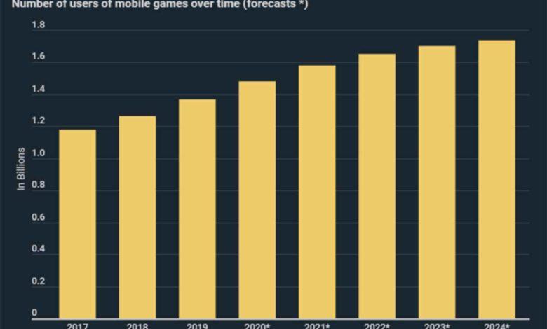 Инфографика мобильных игр: К 2024 году ожидается увеличение числа пользователей на 254 миллиона