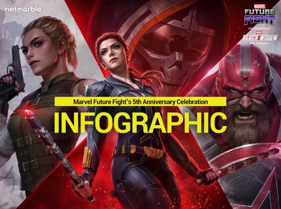 Marvel Future Fight празднует 5-ю годовщину со специальными внутриигровыми событиями
