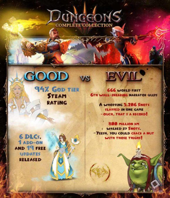 Dungeons 3: Complete Collection - Инфографика