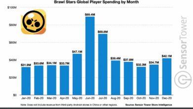 Brawl Stars стала второй по размеру кассовой игрой Supercell в 2020 году