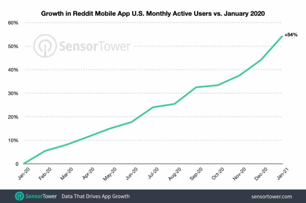 Число активных пользователей за месяц растет