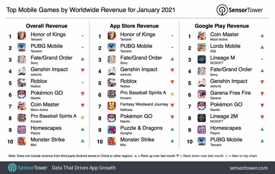 Honor of Kings от Tencent стала самой прибыльной мобильной игрой в мире в январе 2021 года