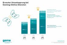 Интерес к игровым онлайн-сервисам продолжает стремительно расти